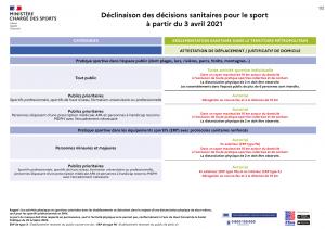 Application des décisions sanitaires pour le sport à partir du 3 avril